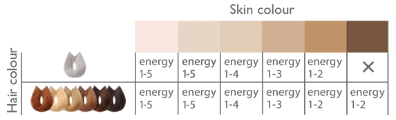 Hair & Skin Color Chart
