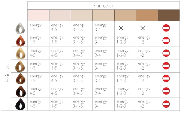 Skin tones and Hair Colour